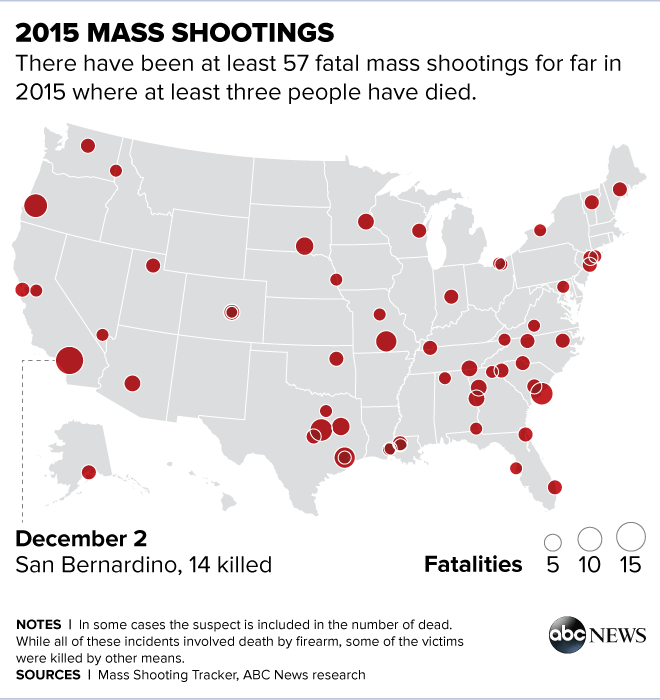 US Averaging More Than 1 Fatal Mass Shooting A Week, ABC