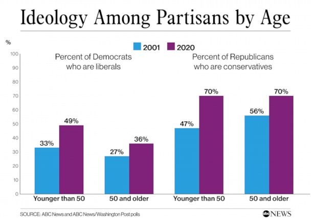 Ideology among Partisans by Age