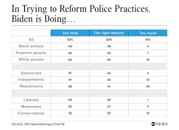 Biden and police reform