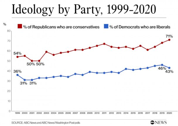 Ideology by Party, 1999-2020