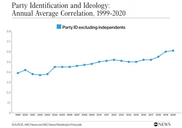 Annual Average Correlation Between Party Identification and Ideology