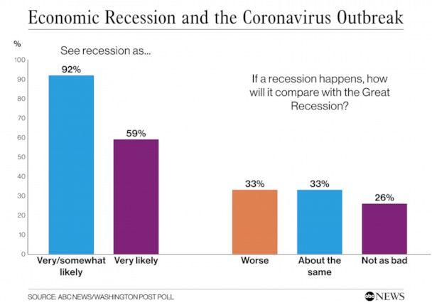 Economic Recession and Coronavirus Outbreak