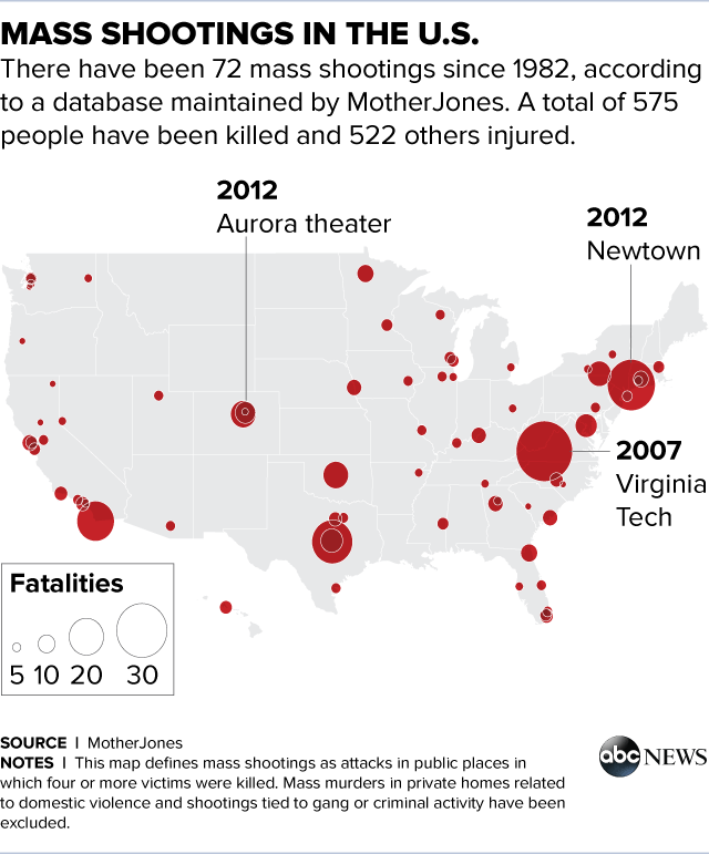 Mass Shootings In US Increasingly Common And Deadly