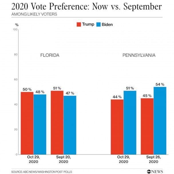 2020 Vote preference, now vs. September