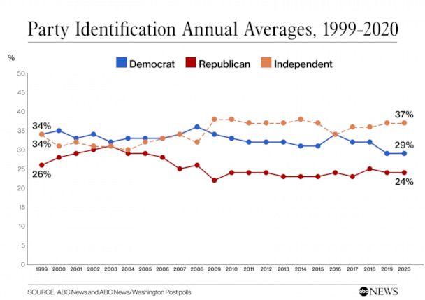 Party Identification Annual Averages