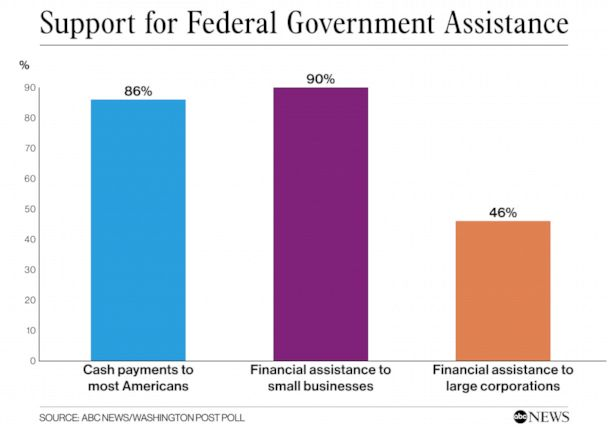Federal Government Assistance