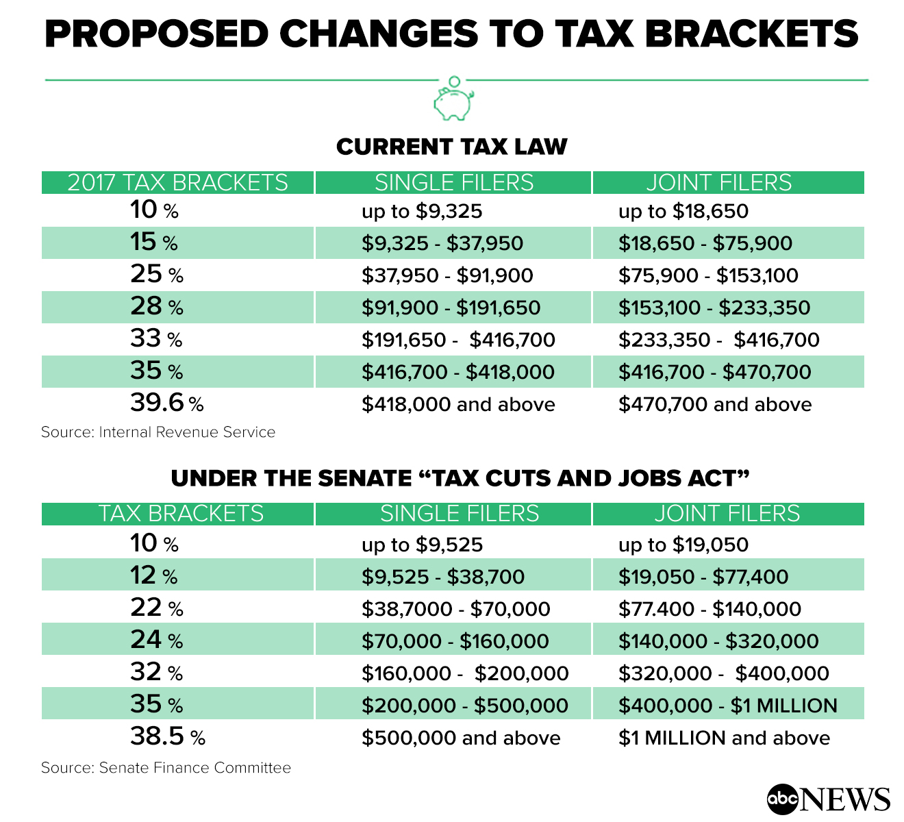 high tax bracket