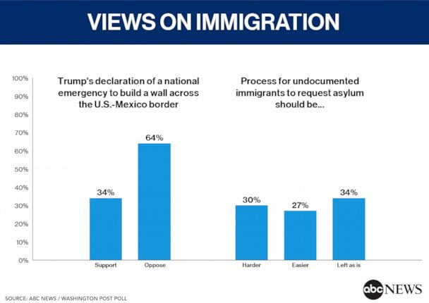 64% oppose Trump's move to build a wall; On asylum, just 30% support stricter rules