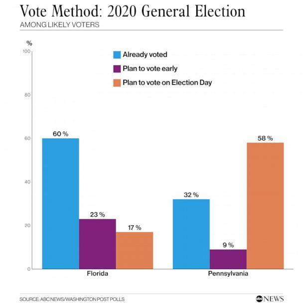 Voting method
