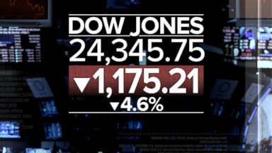 Dow plummets more than 1,100 points in biggest single-day drop in history