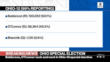 Ohio special election still neck and neck
